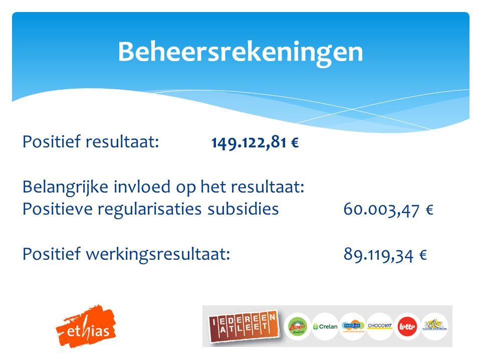 Beheersrekeningen Positief resultaat: 149.122,81 € Belangrijke invloed op het resultaat: Positieve regularisaties subsidies60.003,47 € Positief werkingsresultaat:89.119,34 €