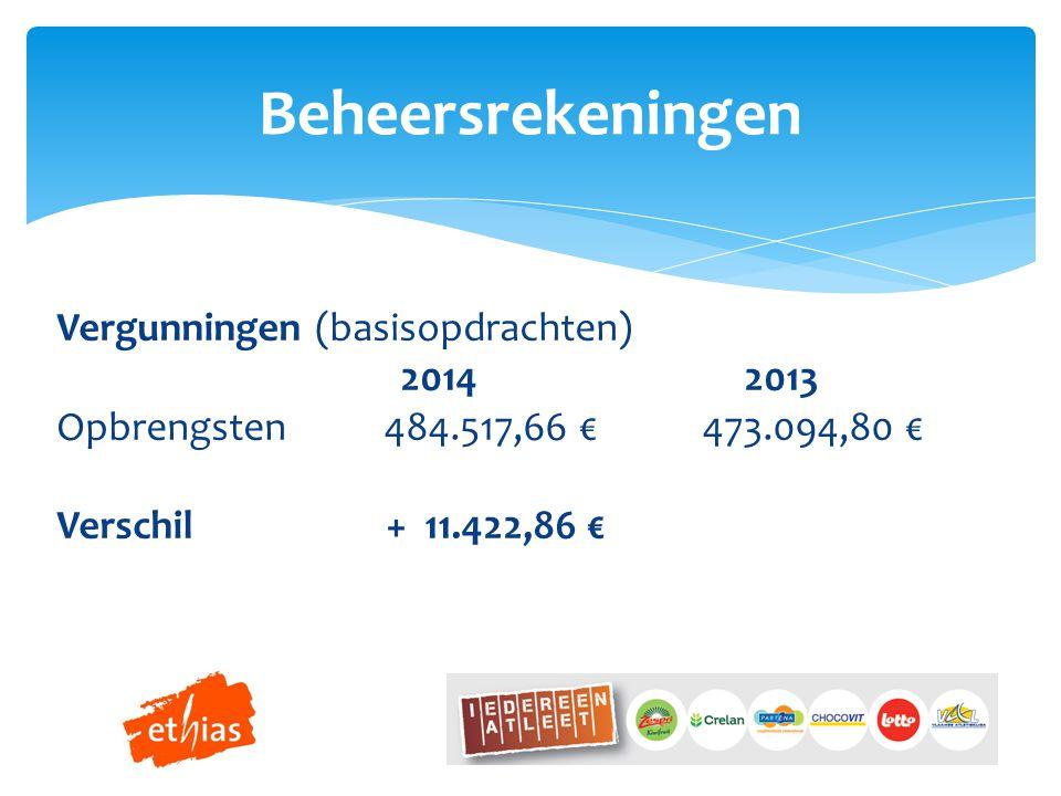 Beheersrekeningen Vergunningen (basisopdrachten) 2014 2013 Opbrengsten 484.517,66 € 473.094,80 € Verschil + 11.422,86 €