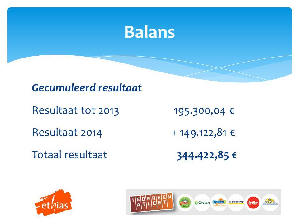 Balans Gecumuleerd resultaat Resultaat tot 2013 195.300,04 € Resultaat 2014 + 149.122,81 € Totaal resultaat 344.422,85 €