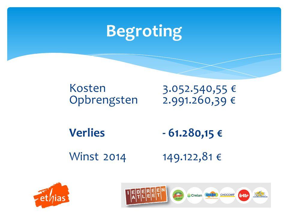 Kosten3.052.540,55 € Opbrengsten2.991.260,39 € Verlies- 61.280,15 € Winst2014149.122,81 €