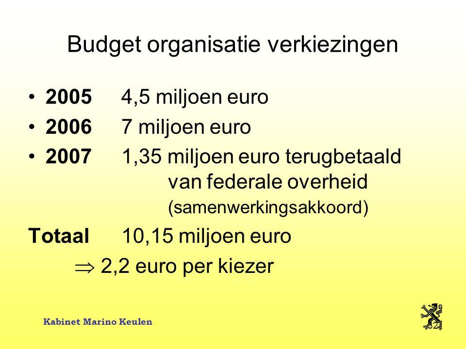 Kabinet Marino Keulen 32 Budget organisatie verkiezingen 20054,5 miljoen euro 20067 miljoen euro 20071,35 miljoen euro terugbetaald van federale overh