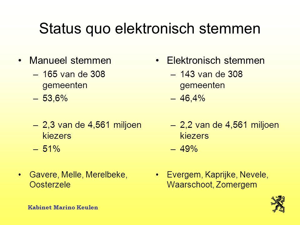 Kabinet Marino Keulen 4 Status quo elektronisch stemmen Manueel stemmen –165 van de 308 gemeenten –53,6% –2,3 van de 4,561 miljoen kiezers –51% Gavere