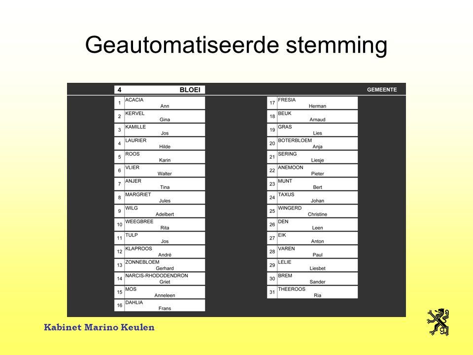 Kabinet Marino Keulen 20 Voorbeeld Oosterzele Oosterzele: 10.360 ingeschreven kiezers op 7 januari 2006 –De VLD mag in Oosterzele voor de lijst 10.360 x 1,00 € = 10.360 € uitgeven –Een individuele kandidaat mag uitgeven: 10.360 x 0,08 € = 829 €  minimum 1.250 €