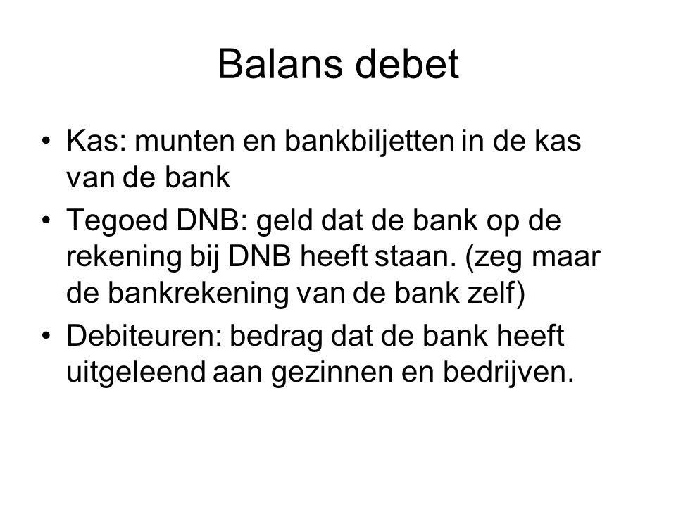 Balans debet Kas: munten en bankbiljetten in de kas van de bank Tegoed DNB: geld dat de bank op de rekening bij DNB heeft staan. (zeg maar de bankreke