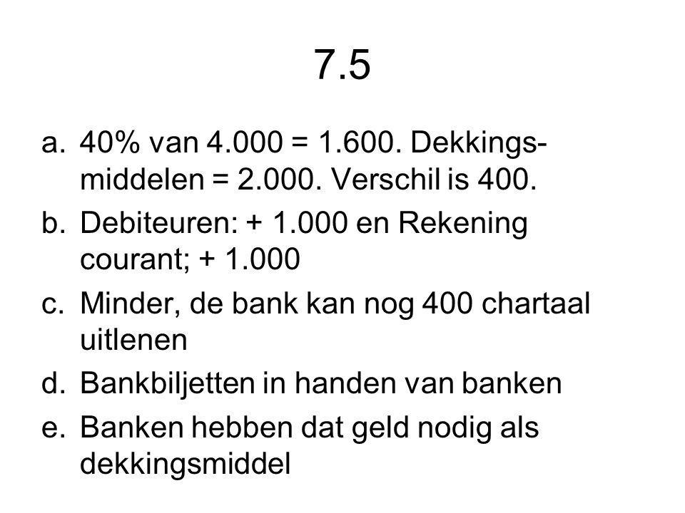 7.5 a.40% van 4.000 = 1.600. Dekkings- middelen = 2.000. Verschil is 400. b.Debiteuren: + 1.000 en Rekening courant; + 1.000 c.Minder, de bank kan nog