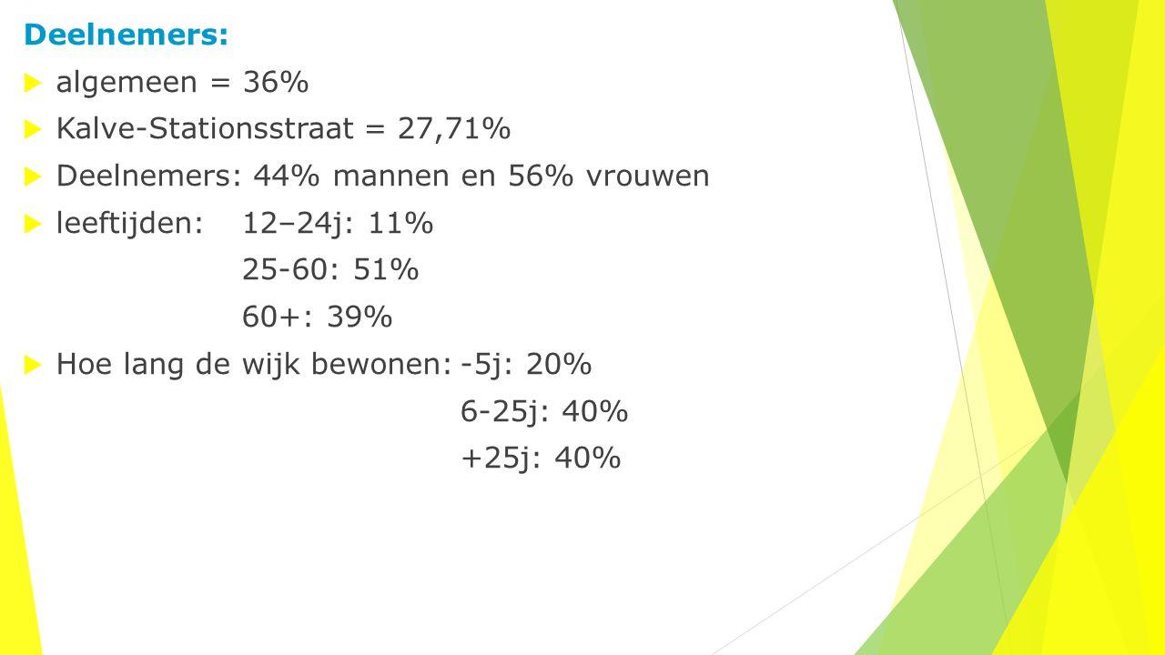Woonomgeving  90% vindt het aantrekkelijk om in Kalve-Ramonshoek te wonen (reden: platteland-rust-buren)  72% vindt dat ze in een mooie wijk wonen  voldoende groen in de wijk  voldoende pleintje en parkjes: 52% nee >< 33% ja  straten, pleintjes en parken goed ingericht: 54% nee >< 34% ja  idem, goed onderhouden: 54% nee >< 34% ja  gebouwen goed onderhouden: 72% ja  zwerfvuil in de wijk: 43% ja >< 47% nee– zwerfvuilacties.