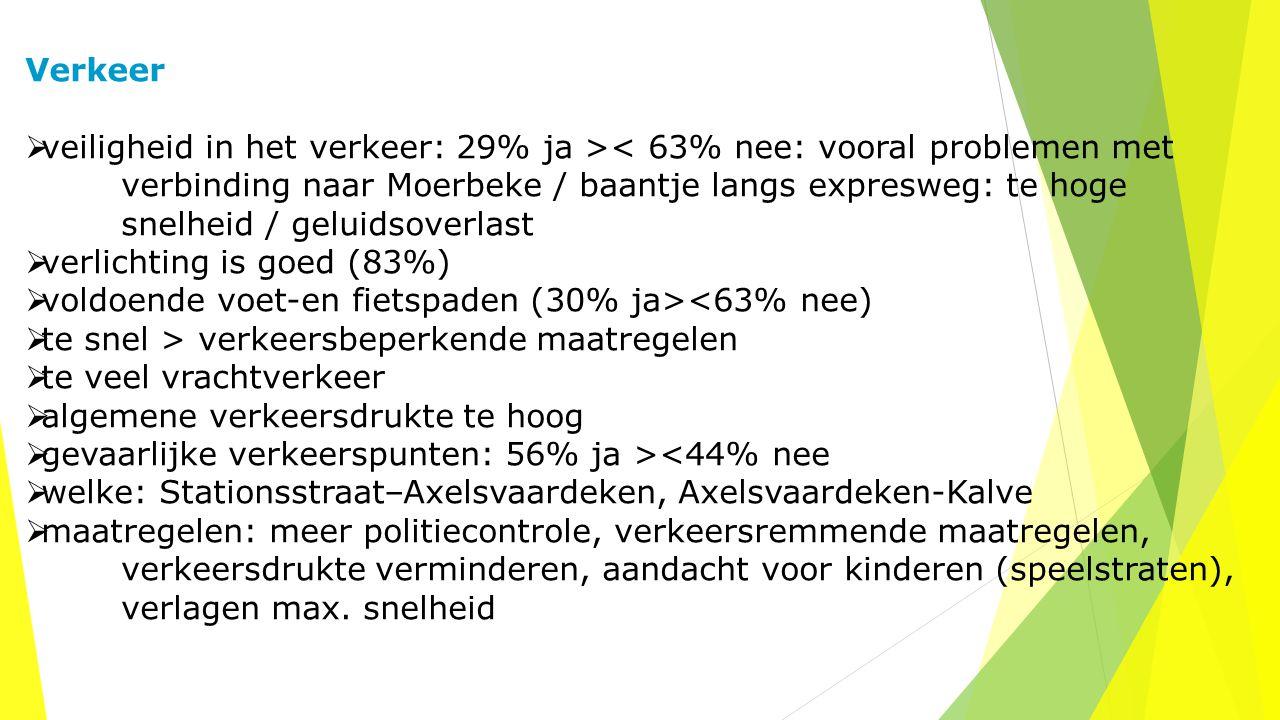 Verkeer  veiligheid in het verkeer: 29% ja >< 63% nee: vooral problemen met verbinding naar Moerbeke / baantje langs expresweg: te hoge snelheid / ge