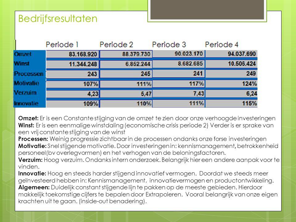 Bedrijfsresultaten Omzet: Er is een Constante stijging van de omzet te zien door onze verhoogde investeringen Winst: Er is een eenmalige winstdaling (