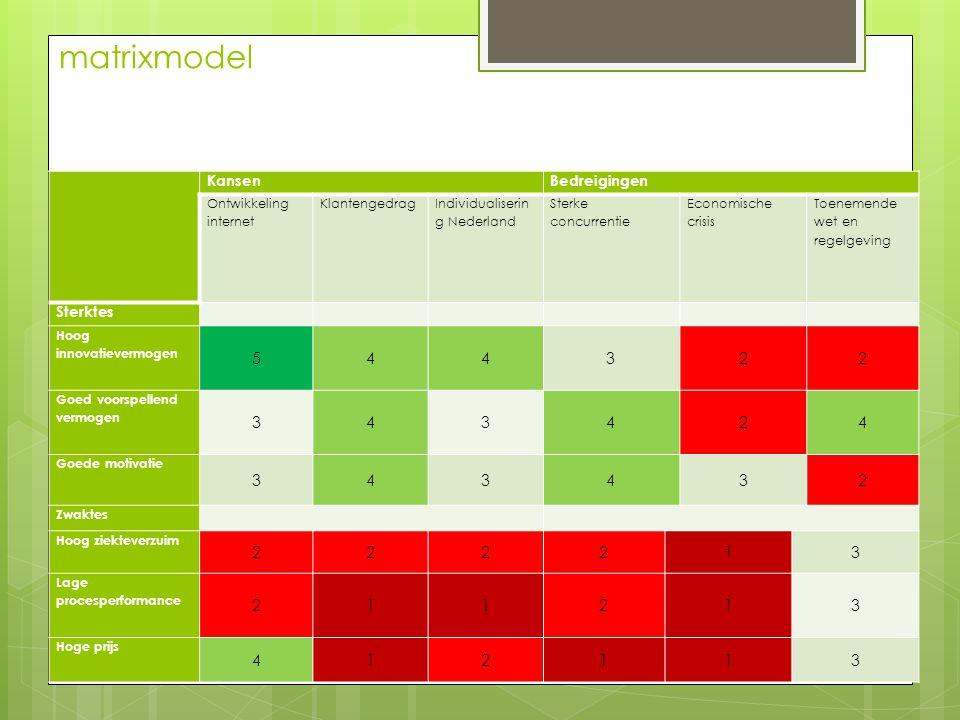 matrixmodel KansenBedreigingen Ontwikkeling internet Klantengedrag Individualiserin g Nederland Sterke concurrentie Economische crisis Toenemende wet