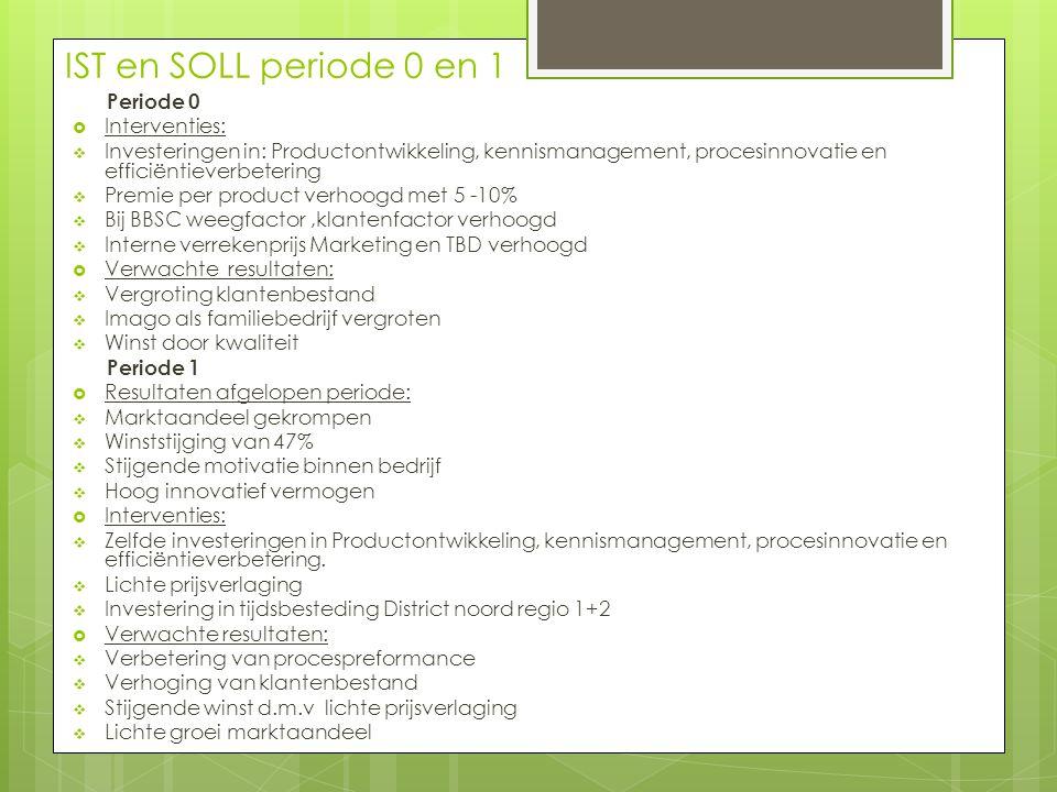 IST en SOLL periode 0 en 1 Periode 0  Interventies:  Investeringen in: Productontwikkeling, kennismanagement, procesinnovatie en efficiëntieverbeter