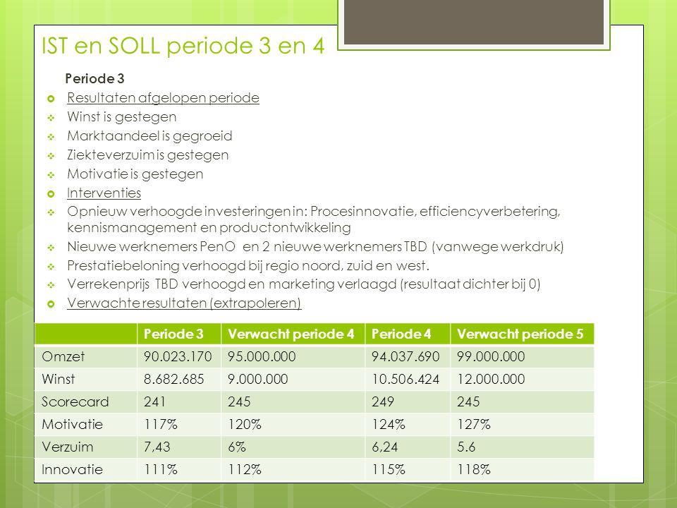 IST en SOLL periode 3 en 4 Periode 3  Resultaten afgelopen periode  Winst is gestegen  Marktaandeel is gegroeid  Ziekteverzuim is gestegen  Motiv