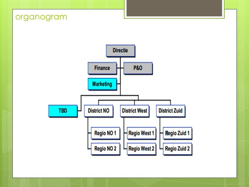 Organisatie beschrijving  Wij zijn een familiebedrijf opgericht in 1960 door Meneer van den Bergh.
