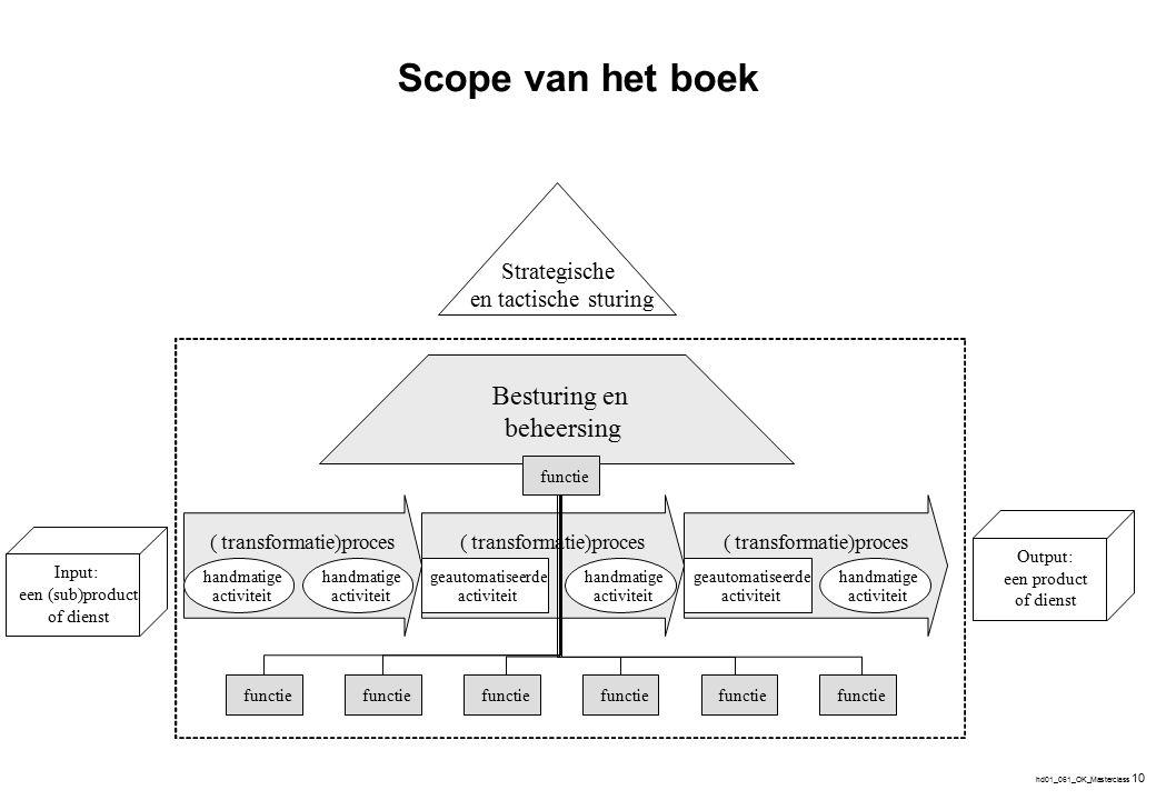 hd01_061_OK_Masterclass 10 Scope van het boek (transformatie)proces( ( handmatige activiteit geautomatiseerde activiteit geautomatiseerde activiteit h