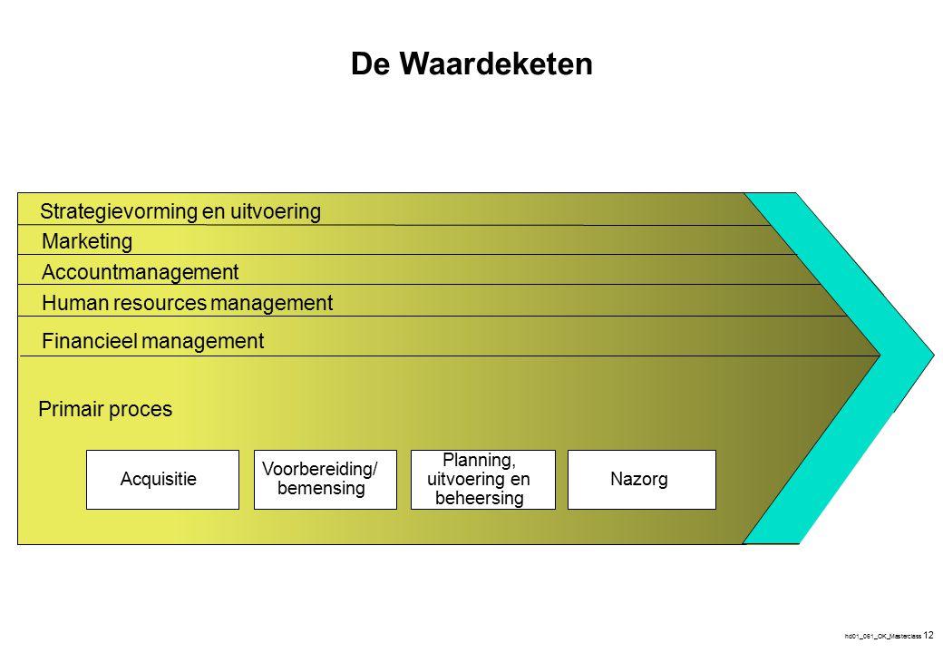 hd01_061_OK_Masterclass 12 Primair proces Acquisitie Planning, uitvoering en beheersing Strategievorming en uitvoering Marketing Accountmanagement Hum