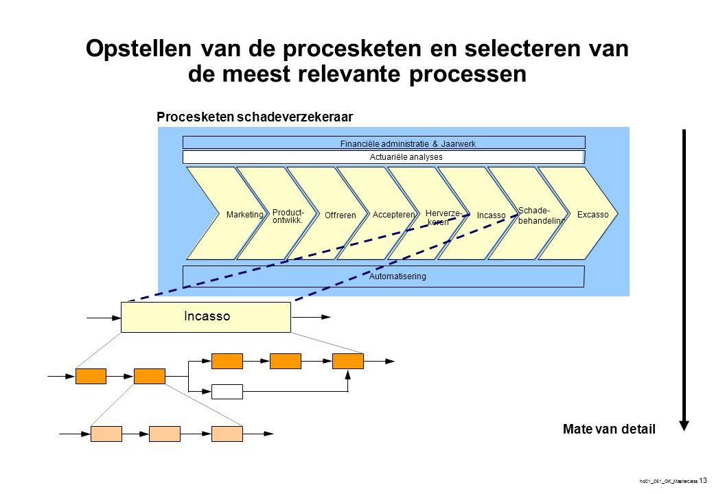 hd01_061_OK_Masterclass 13 Opstellen van de procesketen en selecteren van de meest relevante processen Procesketen schadeverzekeraar Actuariële analys