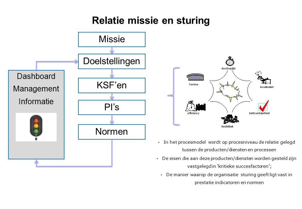 Relatie missie en sturing Missie Doelstellingen KSF'en PI's Normen Dashboard Management Informatie In het procesmodel wordt op procesniveau de relatie