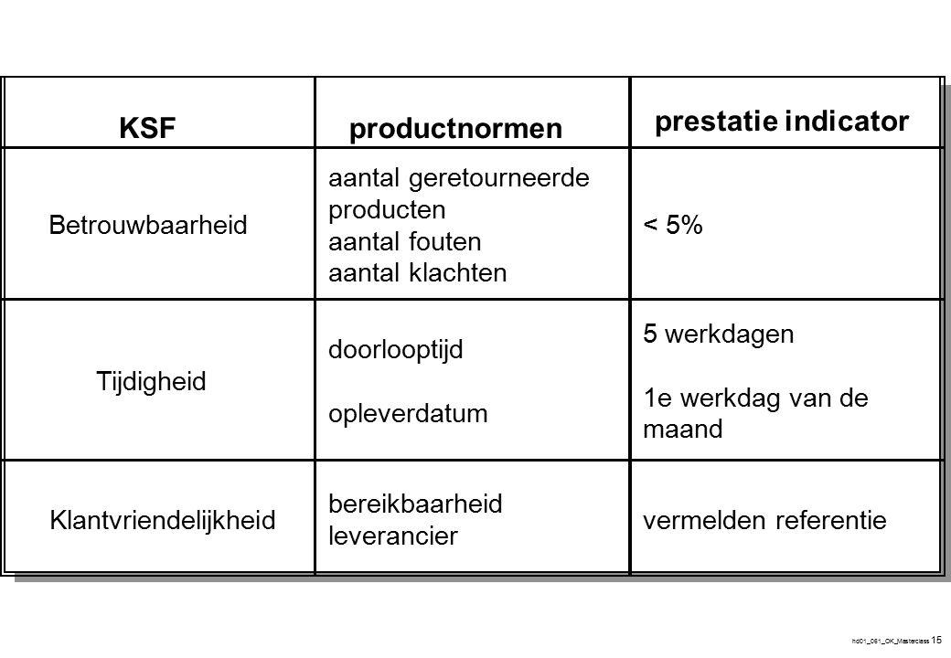 hd01_061_OK_Masterclass 15 bereikbaarheid leverancier productnormen prestatie indicator aantal geretourneerde producten aantal fouten aantal klachten
