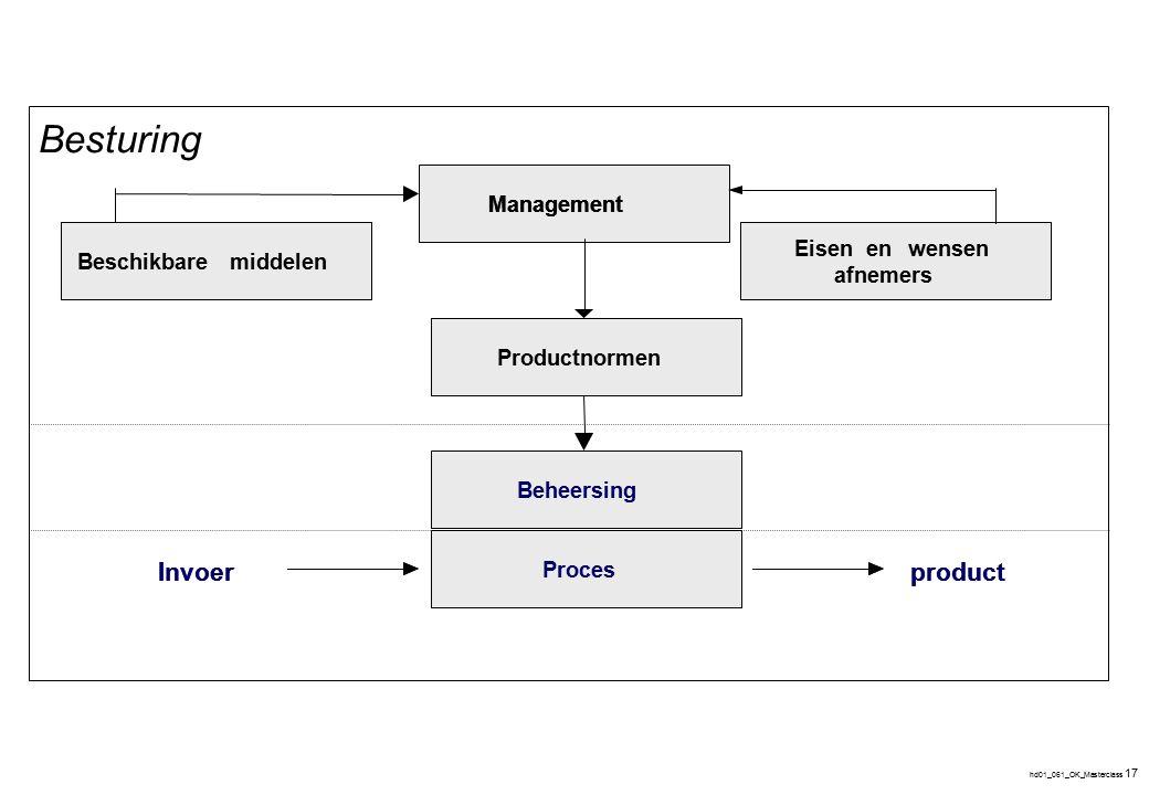 hd01_061_OK_Masterclass 17 Management Eisenenwensen afnemers Producteisen Proces Beschikbaremiddelen Invoerproduct Management Eisenenwensen afnemers P