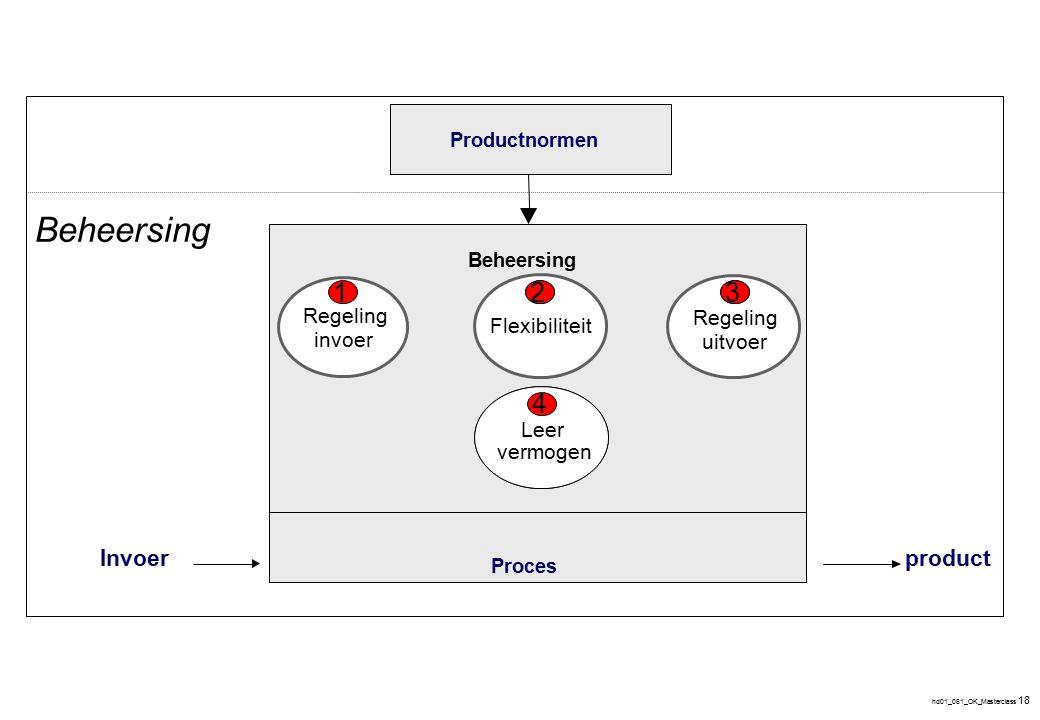 hd01_061_OK_Masterclass 18 ProducteisenProductnormen Proces Beheersing Invoerproduct Beheersing Leer- vermogen 4 Regeling invoer Flexibiliteit uitvoer