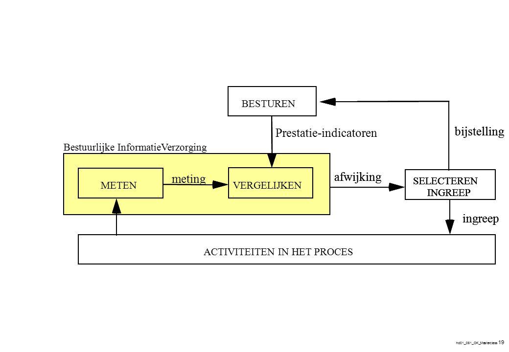 hd01_061_OK_Masterclass 19 METENVERGELIJKEN SELECTEREN INGREEP metingafwijking Prestatie-indicatoren ingreep bijstelling METENVERGELIJKEN meting METEN