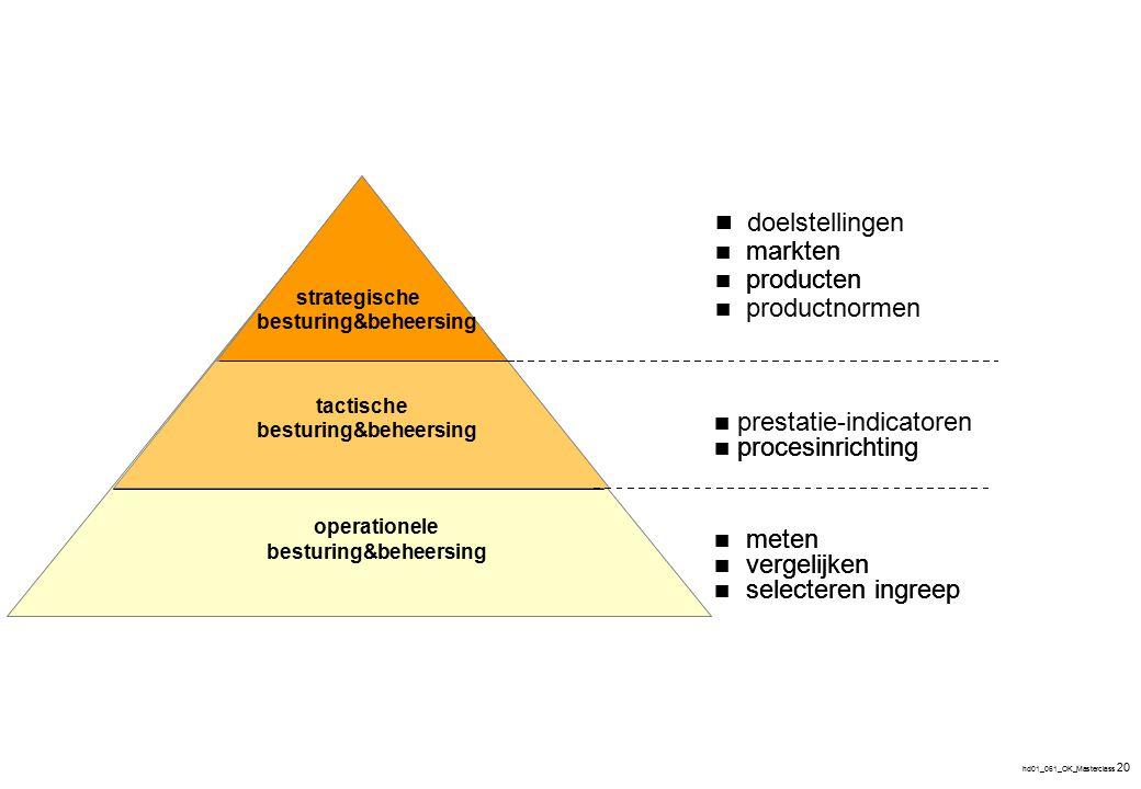 hd01_061_OK_Masterclass 20 strategische sturing&beheersing tactische Sturing&beheersing operationele Sturing&beheersing markten producten procesinrich