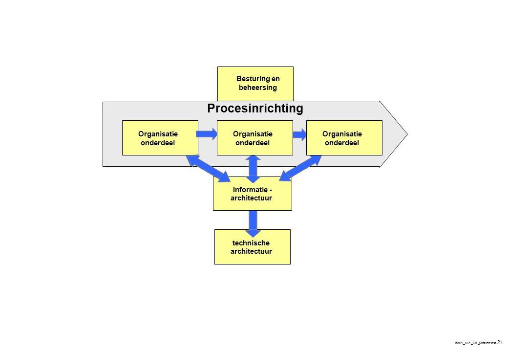 hd01_061_OK_Masterclass 21 - technische architectuur Informatie- architectuur Organisatie onderdeel - Procesinrichting Organisatie onderdeel -Organisa