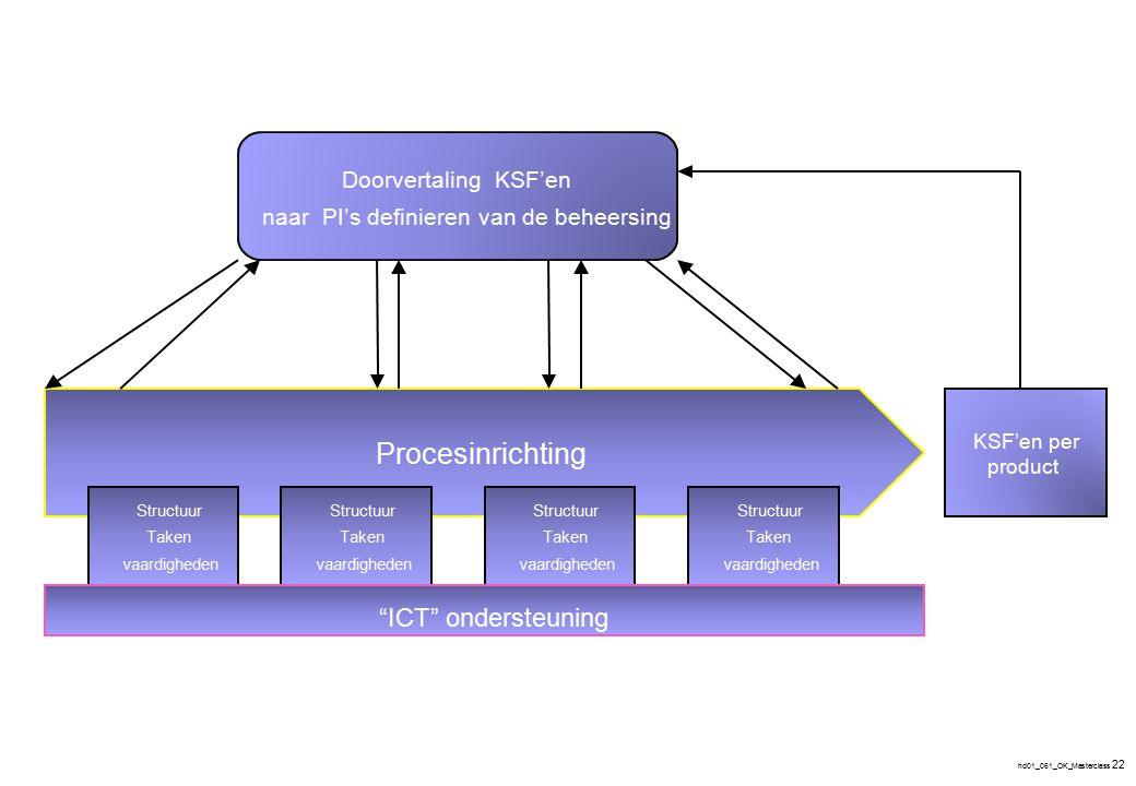 hd01_061_OK_Masterclass 22 Procesinrichting KSF'enper product DoorvertalingKSF'en naarPI's definierenvan de beheersing Structuur Taken vaardigheden St