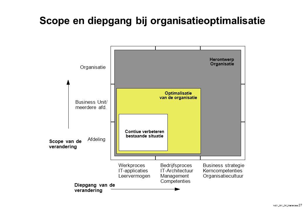 hd01_061_OK_Masterclass 27 Herontwerp Organisatie Optimalisatie van de organisatie Contiue verbeteren bestaande situatie Organisatie Business Unit/ me
