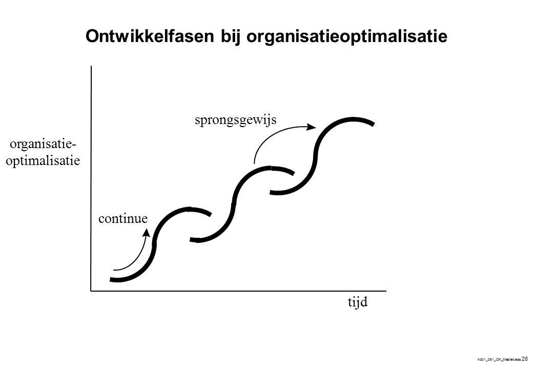 hd01_061_OK_Masterclass 28 tijd organisatie- optimalisatie sprongsgewijs continue Ontwikkelfasen bij organisatieoptimalisatie