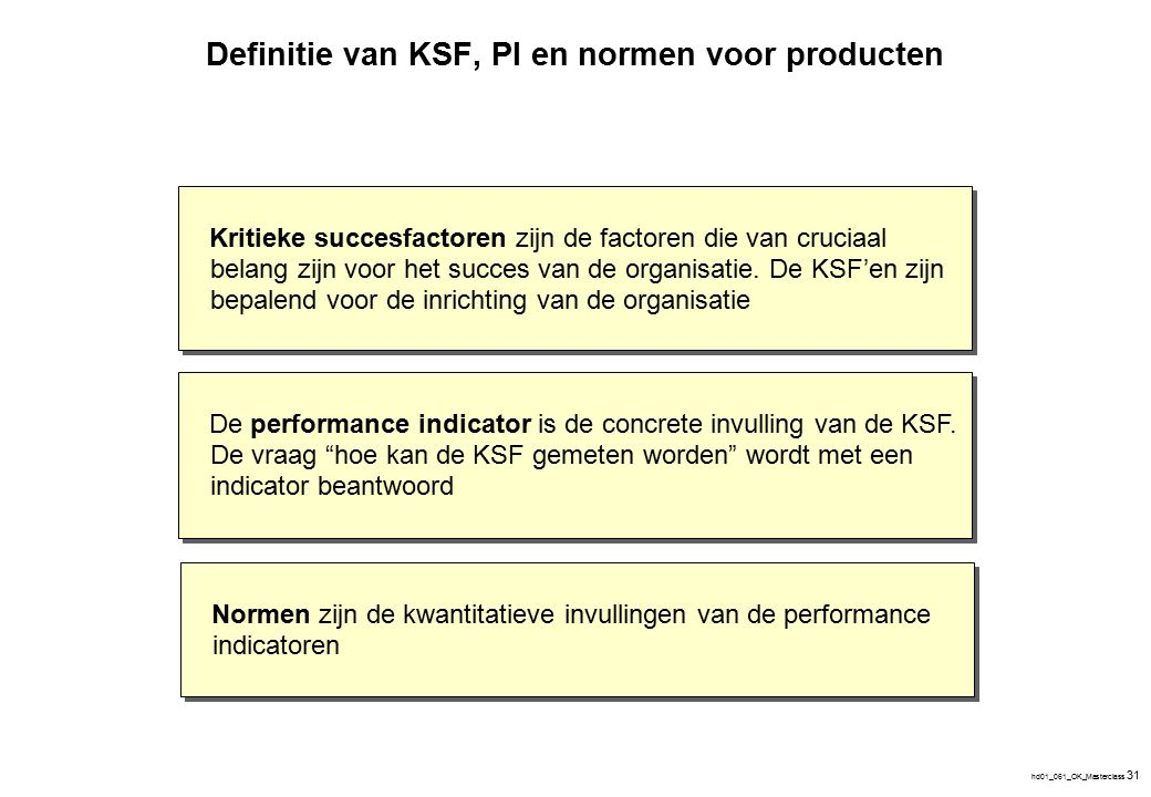 """hd01_061_OK_Masterclass 31 De performance indicator is de concrete invulling van de KSF. De vraag """"hoe kan de KSF gemeten worden"""" wordt met een indica"""