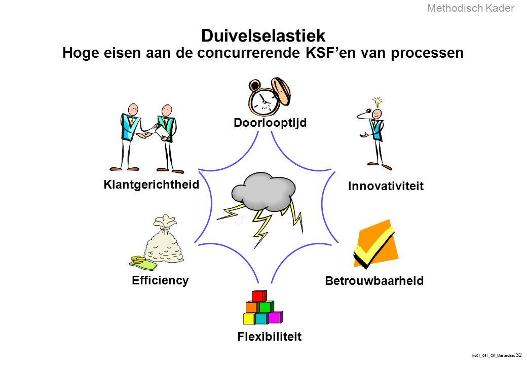 hd01_061_OK_Masterclass 32 Efficiency Flexibiliteit Doorlooptijd Betrouwbaarheid Innovativiteit Klantgerichtheid Duivelselastiek Hoge eisen aan de con