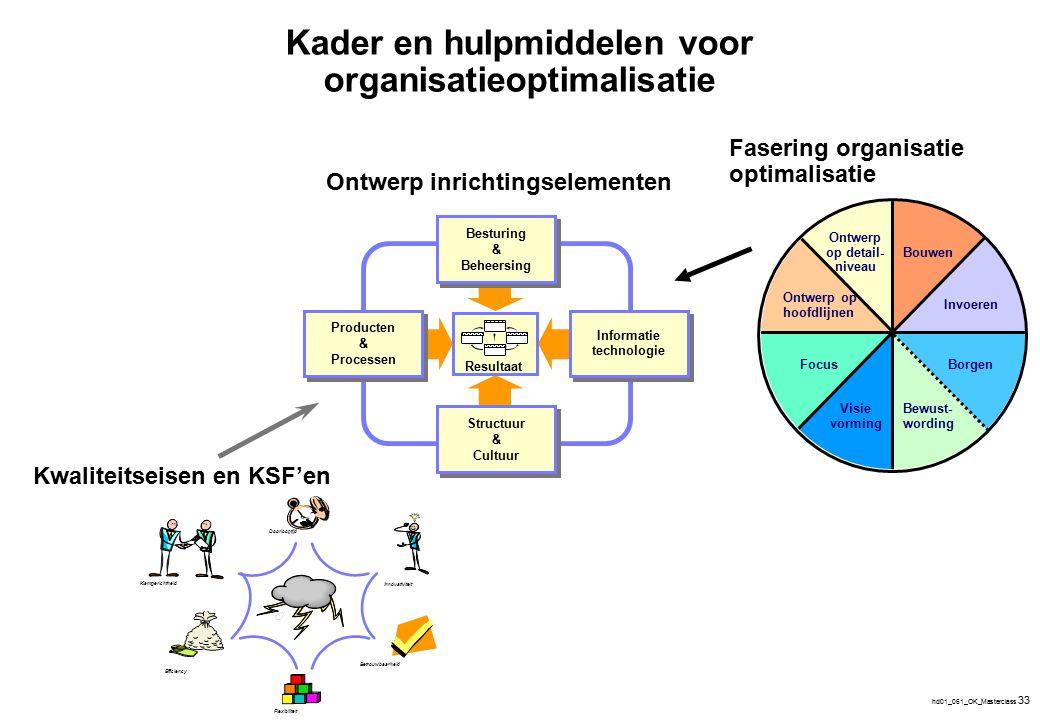 hd01_061_OK_Masterclass 33 Bouwen Invoeren Bewust- wording Visie vorming Focus Ontwerp op hoofdlijnen Ontwerp op detail- niveau Borgen Kader en hulpmi