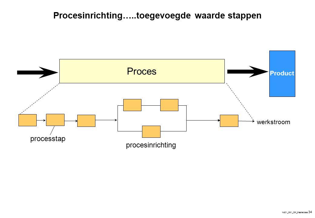 hd01_061_OK_Masterclass 34 Proces procesinrichting processtap werkstroom Procesinrichting…..toegevoegde waarde stappen Product