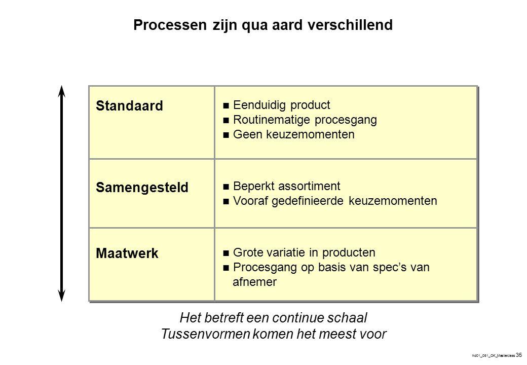 hd01_061_OK_Masterclass 35 Standaard Maatwerk Samengesteld Eenduidig product Routinematige procesgang Geen keuzemomenten Beperkt assortiment Vooraf ge