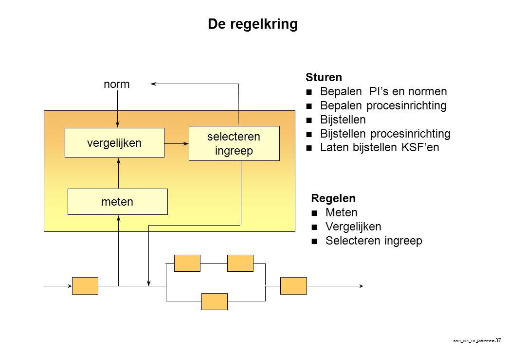 hd01_061_OK_Masterclass 37 Sturen Bepalen PI's en normen Bepalen procesinrichting Bijstellen Bijstellen procesinrichting Laten bijstellen KSF'en Regel