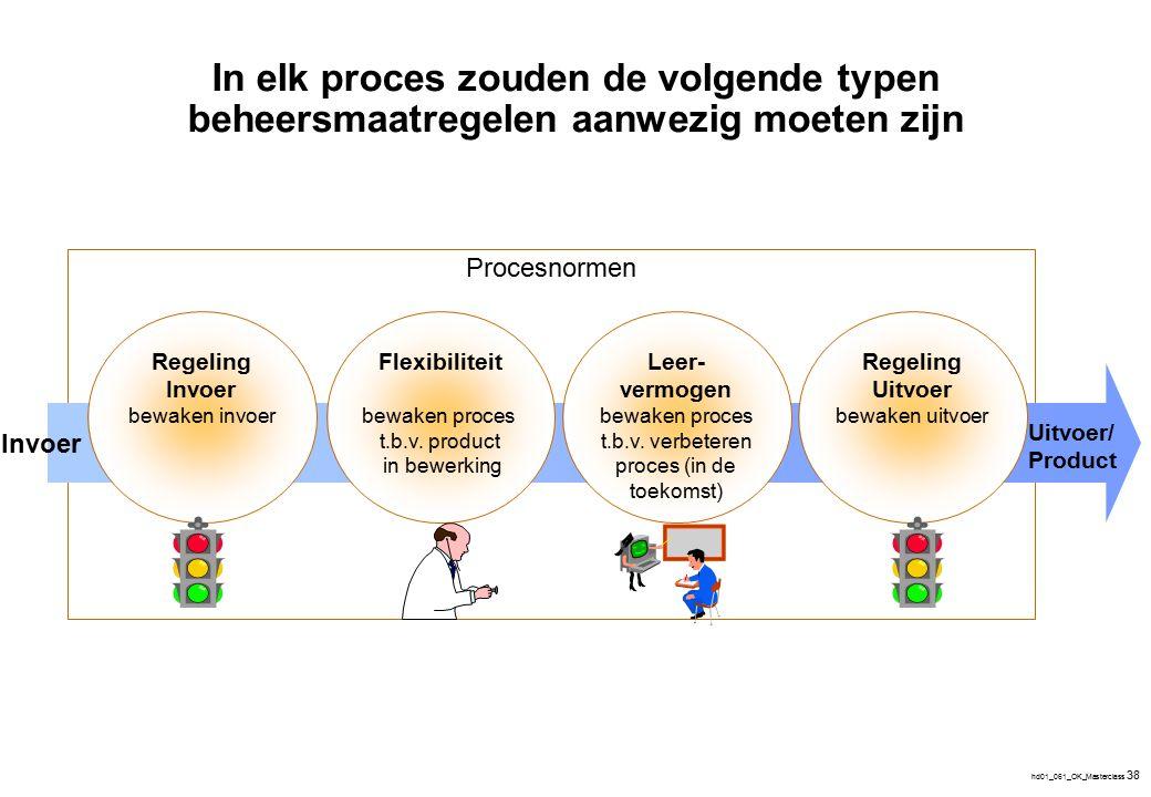 hd01_061_OK_Masterclass 38 Procesnormen In elk proces zouden de volgende typen beheersmaatregelen aanwezig moeten zijn Regeling Invoer bewaken invoer