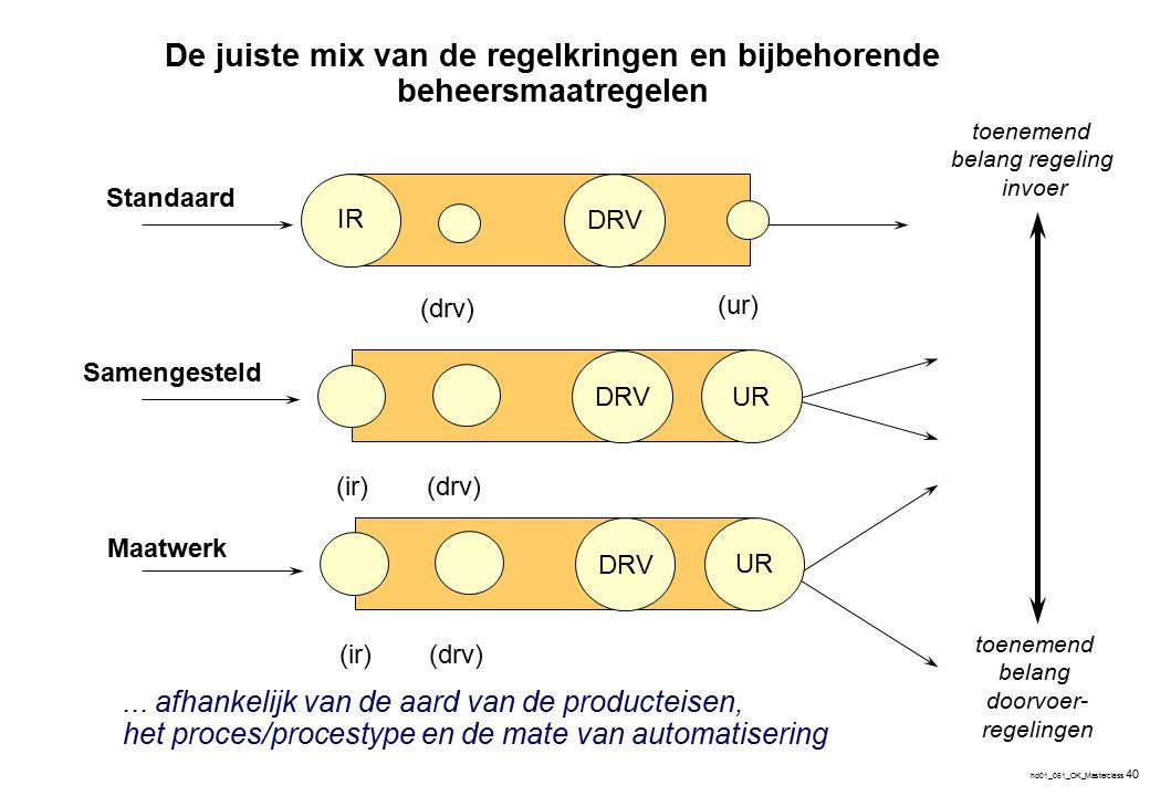 hd01_061_OK_Masterclass 40... afhankelijk van de aard van de producteisen, het proces/procestype en de mate van automatisering IR (drv) DRV (ur) UR (d