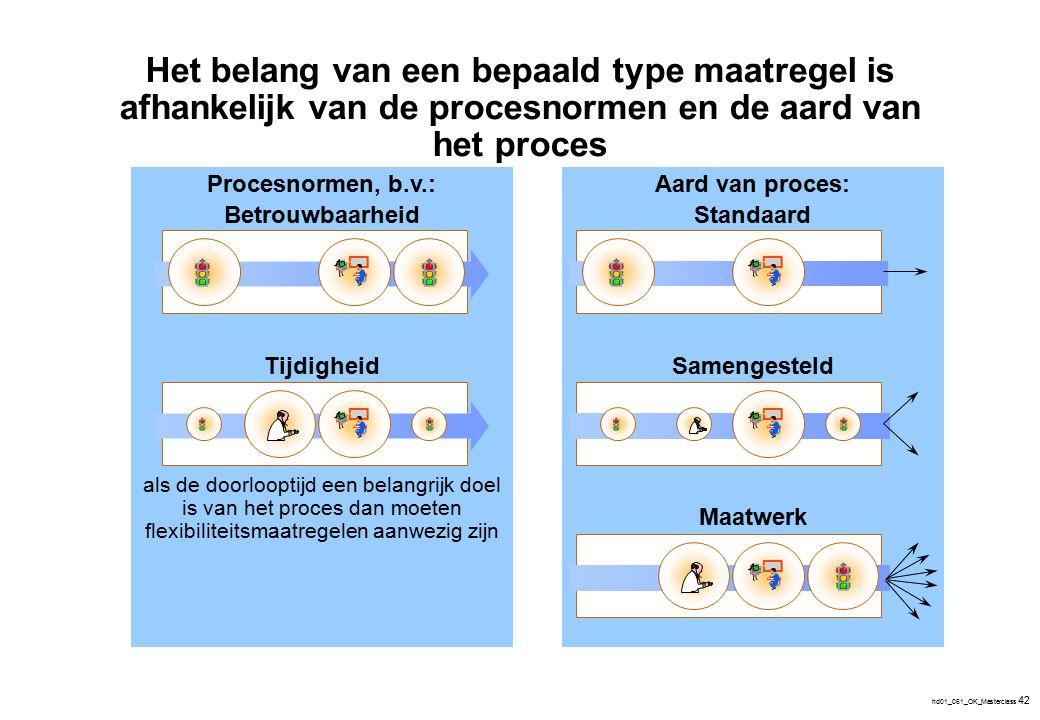 hd01_061_OK_Masterclass 42 Aard van proces: Standaard Samengesteld Maatwerk Procesnormen, b.v.: Betrouwbaarheid Tijdigheid als de doorlooptijd een bel