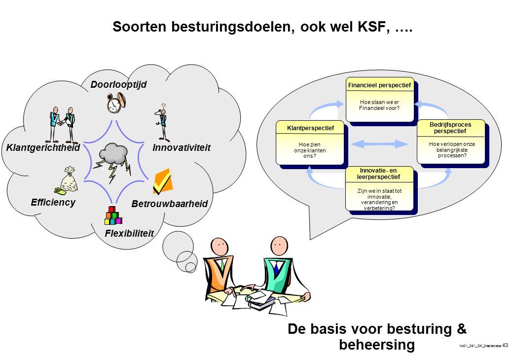 hd01_061_OK_Masterclass 43 Efficiency Flexibiliteit Doorlooptijd Betrouwbaarheid Innovativiteit Klantgerichtheid Soorten besturingsdoelen, ook wel KSF