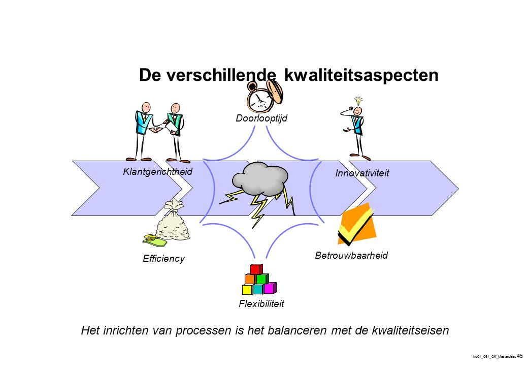 hd01_061_OK_Masterclass 45 De verschillende kwaliteitsaspecten Het inrichten van processen is het balanceren met de kwaliteitseisen Efficiency Flexibi
