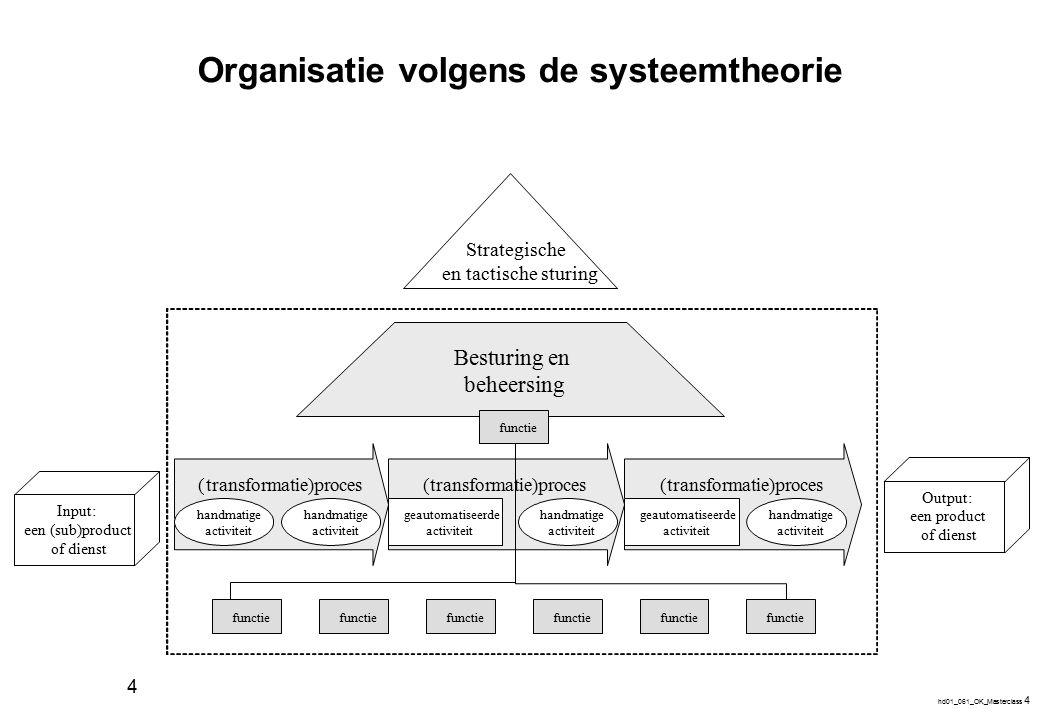 hd01_061_OK_Masterclass 4 4 Organisatie volgens de systeemtheorie (transformatie)proces( ( handmatige activiteit geautomatiseerde activiteit geautomat
