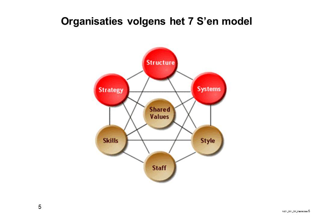 hd01_061_OK_Masterclass 6 6 Organisatiemodel van Mintzberg strategische top middenniveau uitvoerende kern techno- structuur onder- steunende staf ideologie