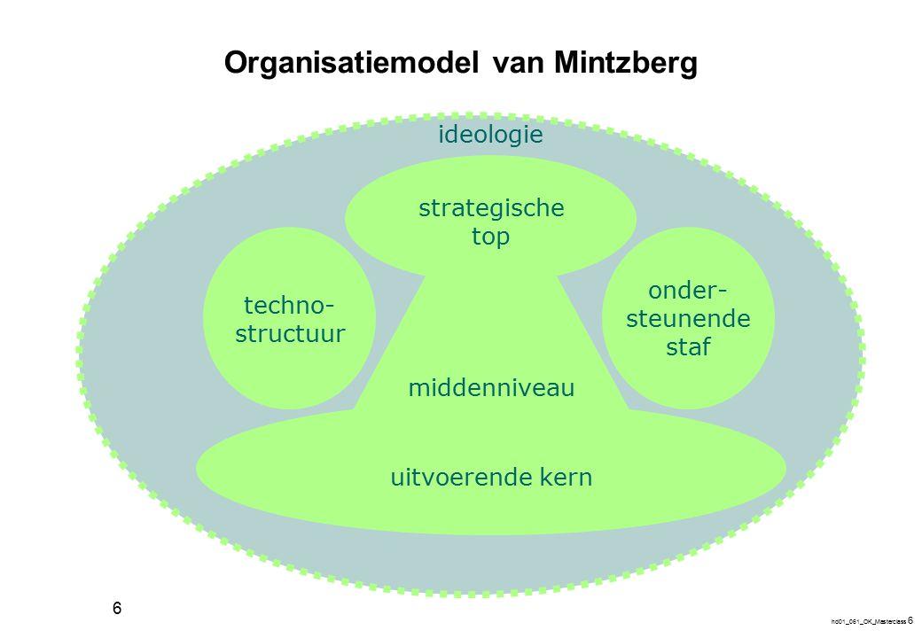 hd01_061_OK_Masterclass 6 6 Organisatiemodel van Mintzberg strategische top middenniveau uitvoerende kern techno- structuur onder- steunende staf ideo