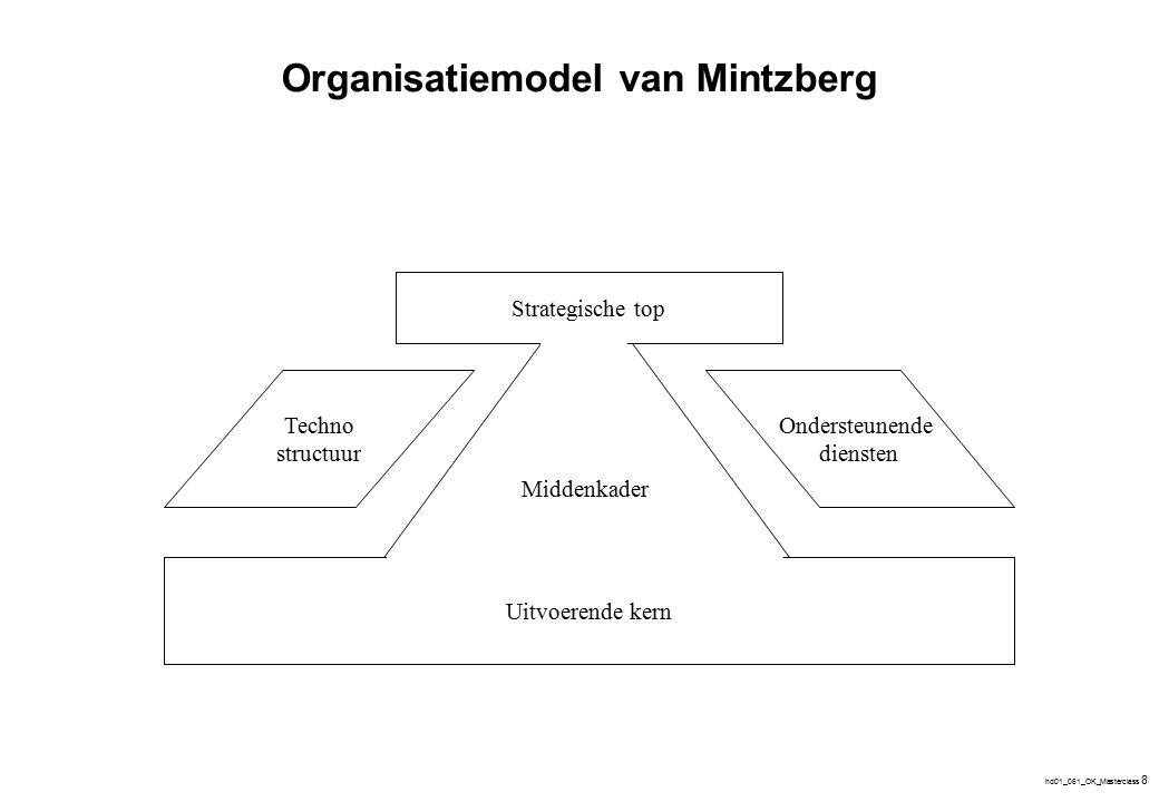 hd01_061_OK_Masterclass 8 Middenkader Strategische top Uitvoerende kern Ondersteunende diensten Techno structuur Organisatiemodel van Mintzberg