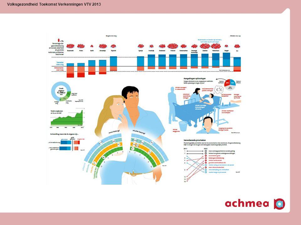 Patiëntveiligheid Achmea Zorginkoop Rendement Financieel- en gezondheidsrendement Governance en contactpersoon Marjolein Verstappen (directeur zorginkoop), Barry Egberts (senior manager Kenniscentrum) - Status met tijdslijn Operationeel en ten dele in ontwikkeling Partners Zorgverleners Investering van/via Achmea Investeringen in kennisontwikkeling en -systemen KSF Achmea 'We zorgen dat klanten zorgverleners kunnen kiezen op basis van inzicht in kwaliteit en kosten' Doelgroep Voor patiënten ism ketenpartners in de zorg.