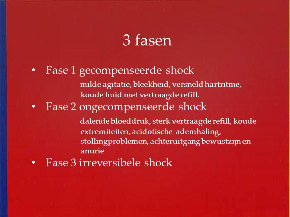 3 fasen Fase 1 gecompenseerde shock milde agitatie, bleekheid, versneld hartritme, koude huid met vertraagde refill. Fase 2 ongecompenseerde shock dal