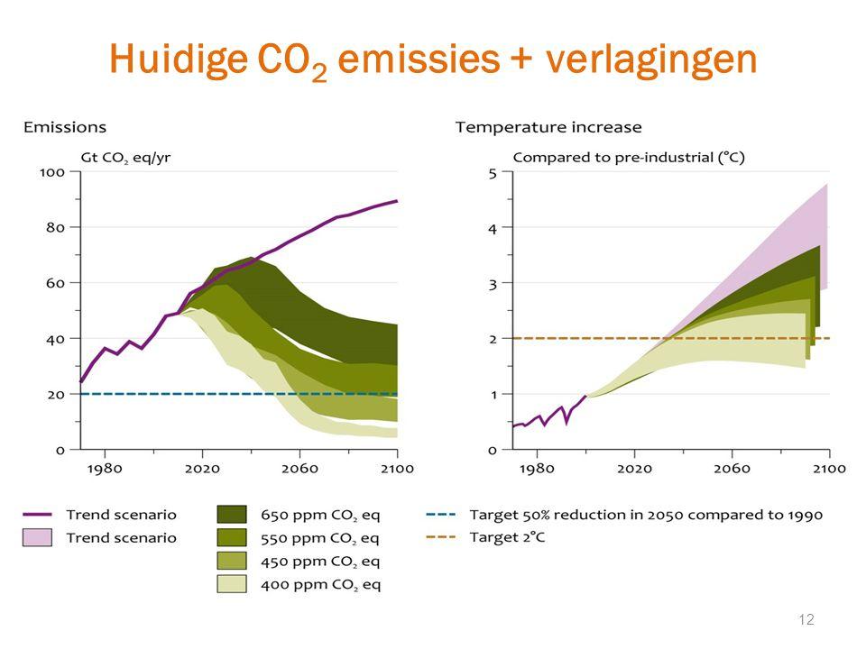 Huidige CO 2 emissies + verlagingen 12