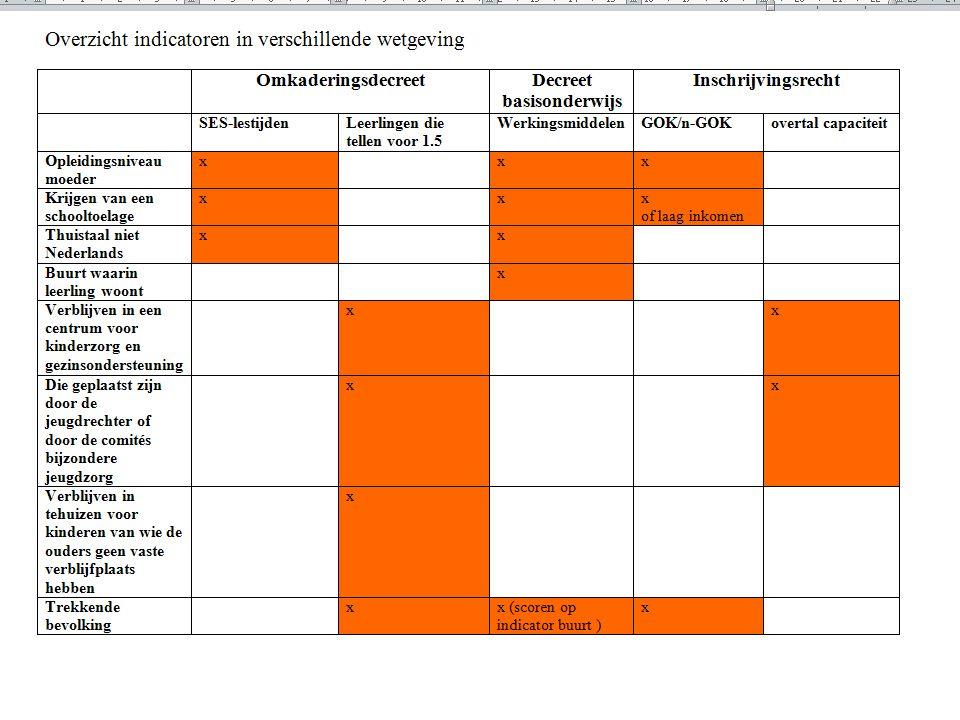 1.1. Visievorming : op het spoor komen van het Gelijkeonderwijskansendenken ?.