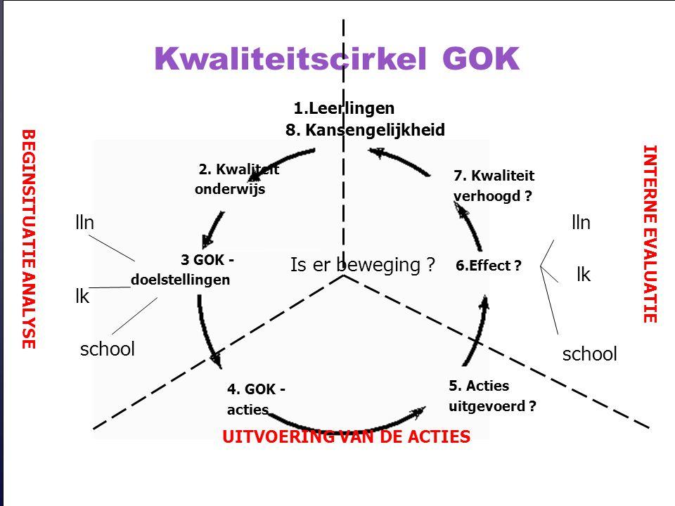 21-10-2003zelfevaluatie GOK2 Kwaliteitscirkel GOK 1.Leerlingen 8. Kansengelijkheid 2. Kwaliteit onderwijs 3 GOK - doelstellingen 4. GOK - acties 5. Ac