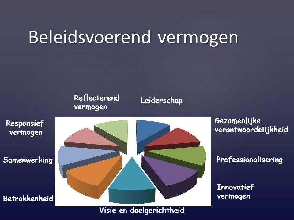 Visie en doelgerichtheid Samenwerking Reflecterend vermogen Innovatief vermogen Professionalisering Gezamenlijke verantwoordelijkheid Leiderschap Resp